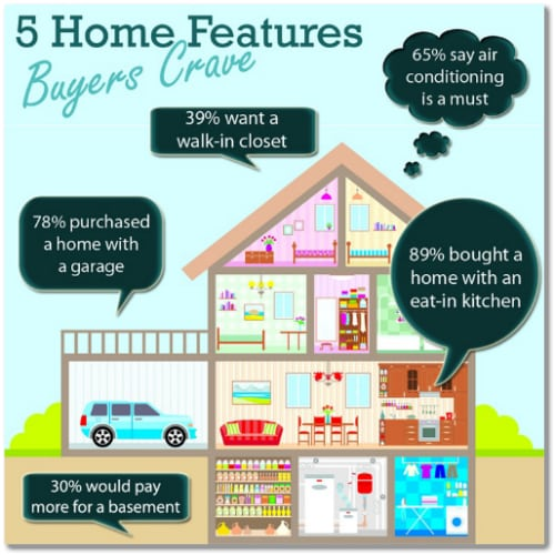 home features buyers crave