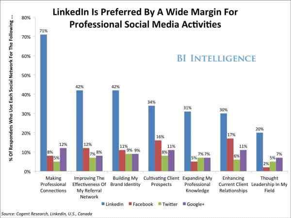 bii-social-media-professionals-2