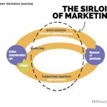 5 Design Principles That Drive Social Customer Experience Marketing Customer Experience Marketing  mckinsey_decision_journey-150x150