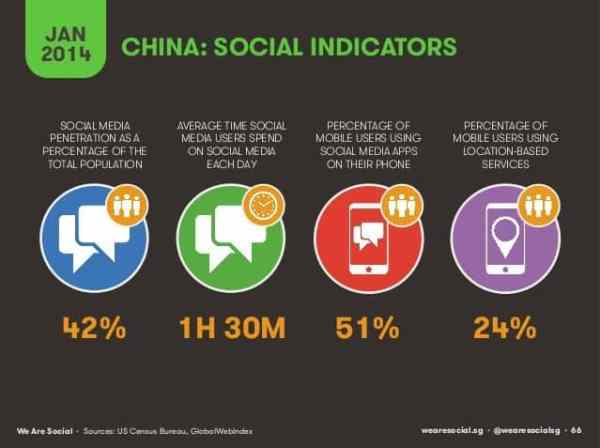 Demographics and Behaviors of Chinese Social Media Users Chinese Social Media  China-Social-indicators