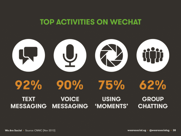 Top-activities-on-WeChat