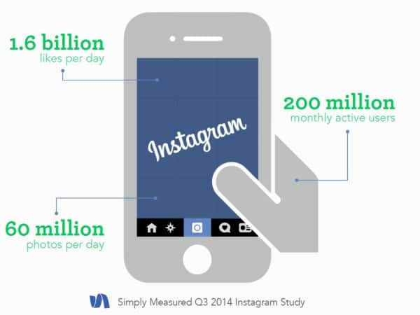 Instagram has 200 million monthly users.