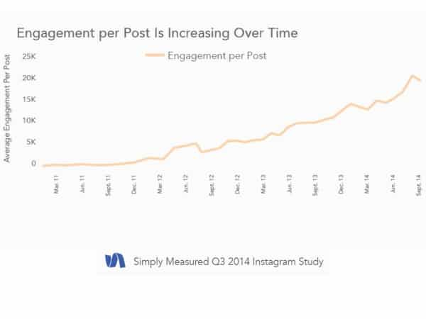 Instagram User Engagement is Increasing