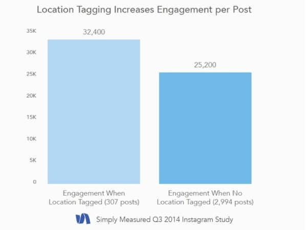 Instagram Location Tagging Increases Engagement
