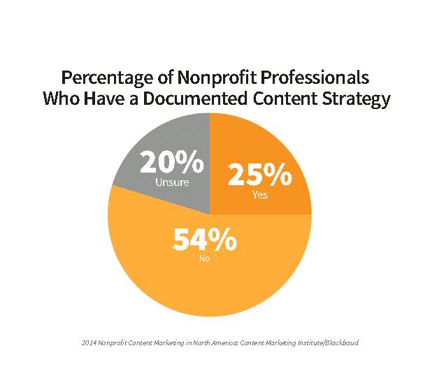 Nonprofit Social Media Without a Content Marketing Strategy Sucks Social Media and Nonprofits  Content_Marketing_Blackbaud_Graph