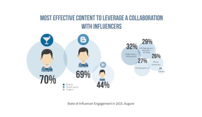 Companies are Embracing Influencer Marketing [Report] Influencer Marketing  content-influencer-report-augure-686x398