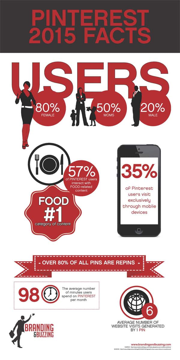 Pinterest Facts and Stats for 2015 Infographic