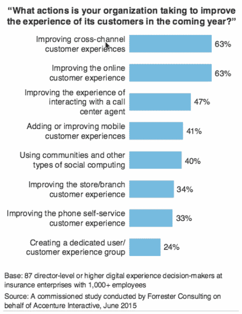 10 Key Customer Experience Design Factors - Part 1 Customer Experience Marketing  2016-02-16_improve-cross-channel-462x600