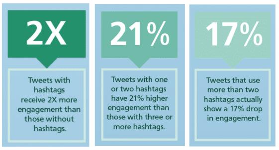 Tweets analysis