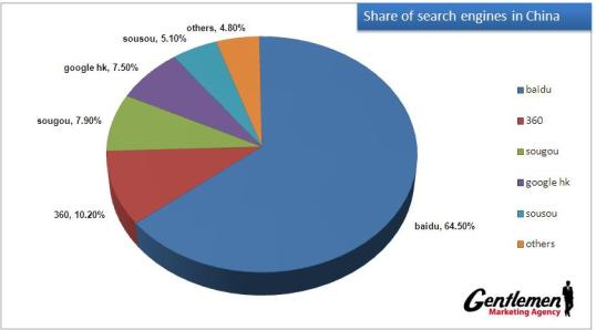 Search-engine-share-in-China