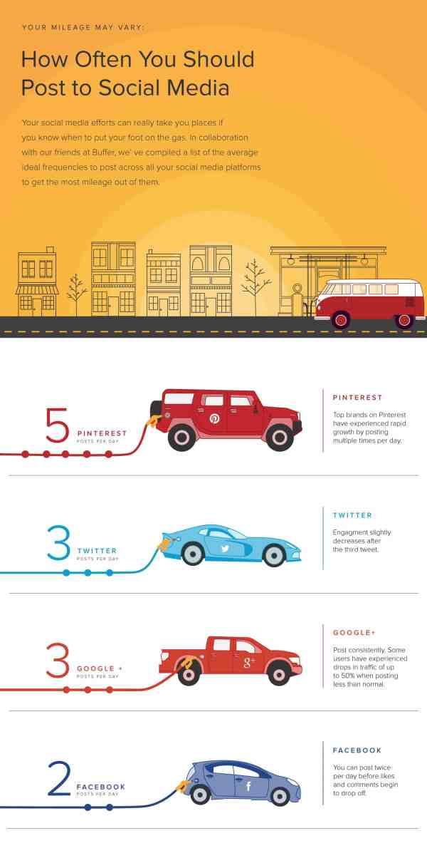 8 Ways to Get More Website Traffic via Social Media Social Media Traffic Generation  infographic-how-often-to-post-on-social-media
