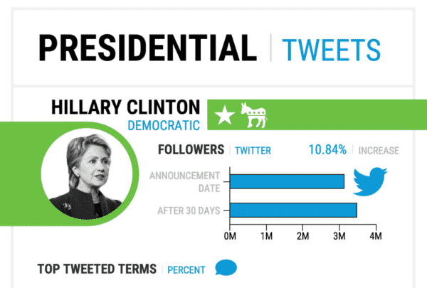 presidential election infographic