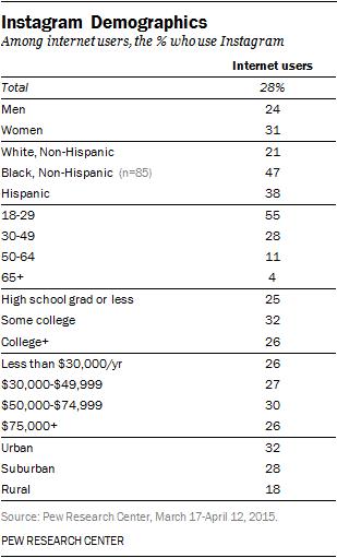 instagram demographics 2015 pew research center