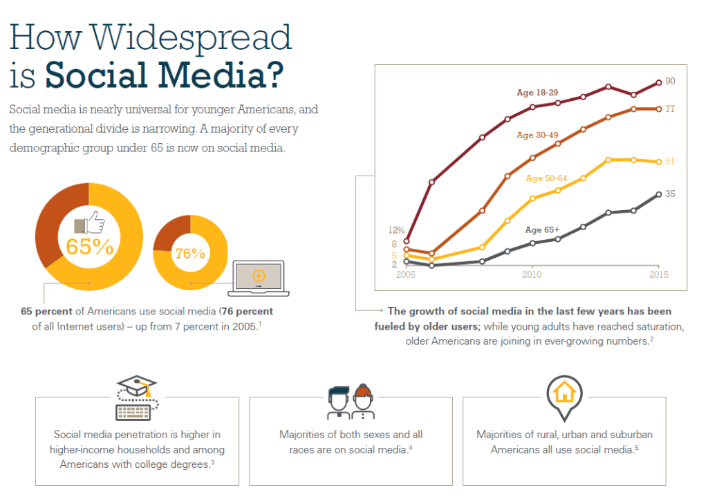 Social Media Use - Pew Internet Research
