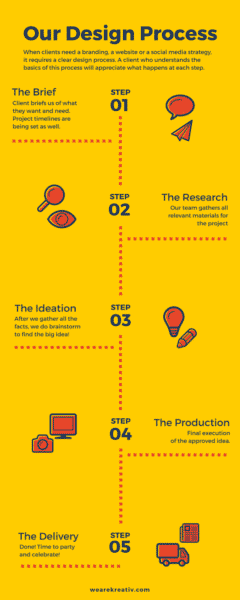 The Seven Different Types of Infographics and When to Use Them Infographics  Design-Process-240x600