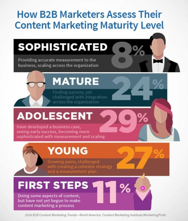 What Does the Marriage between Social Media and Content Marketing Imply for B2B Brands? Content Marketing  How-B2B-Marketrs-Assess-Their-Content-Marketing-Maturity-Level