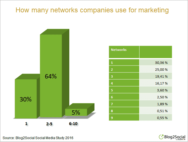 How many social networks companies use for marketing