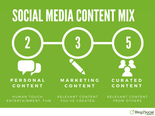 How Twitter is Changing the Rules for Social Media Marketing Corporate Communications  Content-Mix-600x450
