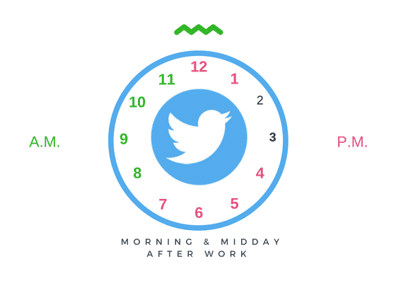 How Twitter is Changing the Rules for Social Media Marketing Corporate Communications  Best-times-to-tweet