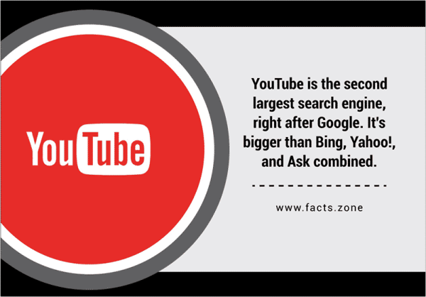 YouTube is the second largest search engine, right after Google. It's bigger than Bing, Yahoo!, and Ask combined.