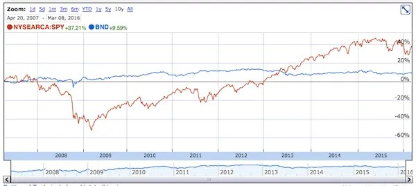 10-year comparison of BND and SPY
