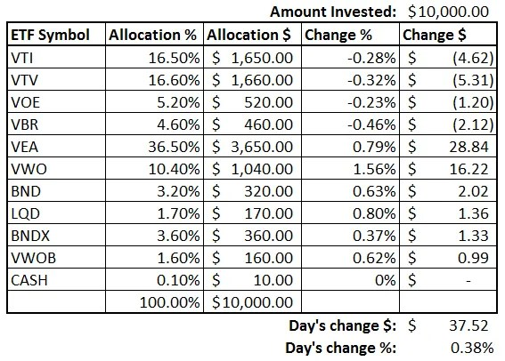 Investment Performance Update - June 2016