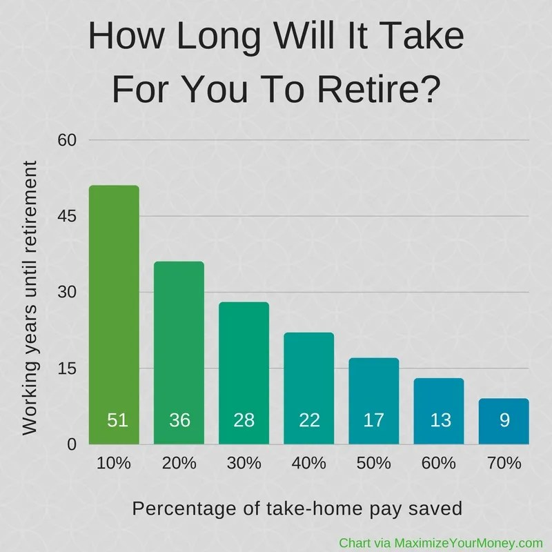 Years until retirement