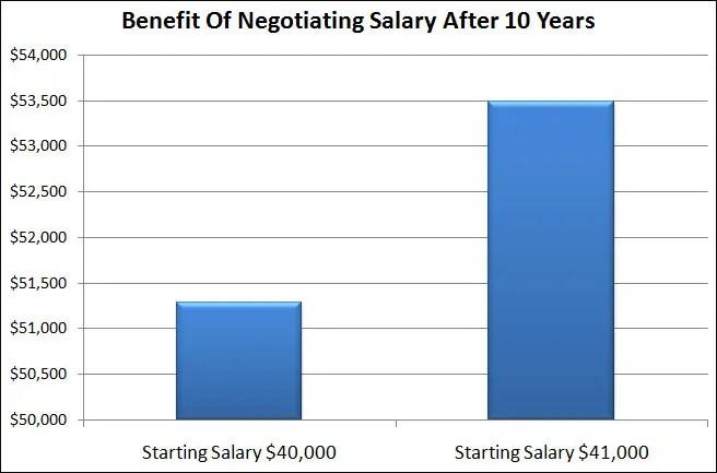 Salary negotiation tips