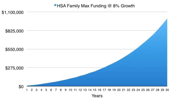 HSA Retirement Growth When Invested
