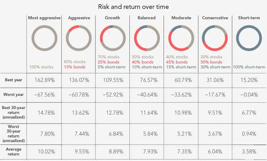 Risk and Return Over Time