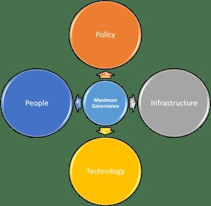 4 aspects of mg