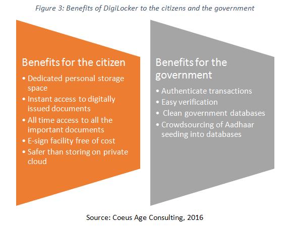 benefits of digitlocker