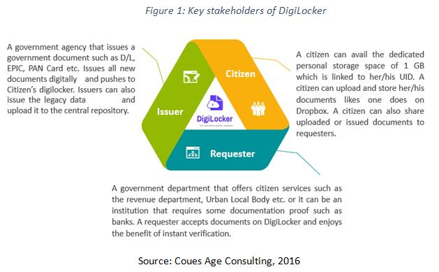 key stakeholders of digitlocker
