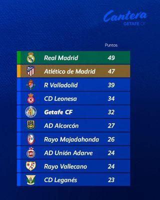 Game on Ranking