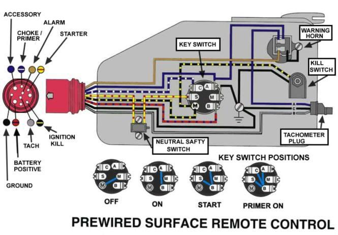 yamaha trim gauge wiring diagram wiring diagram yamaha outboard wiring harness diagram diagrams mercruiser