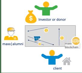 maxx blockchain hub