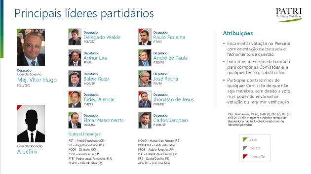 líderes partidários