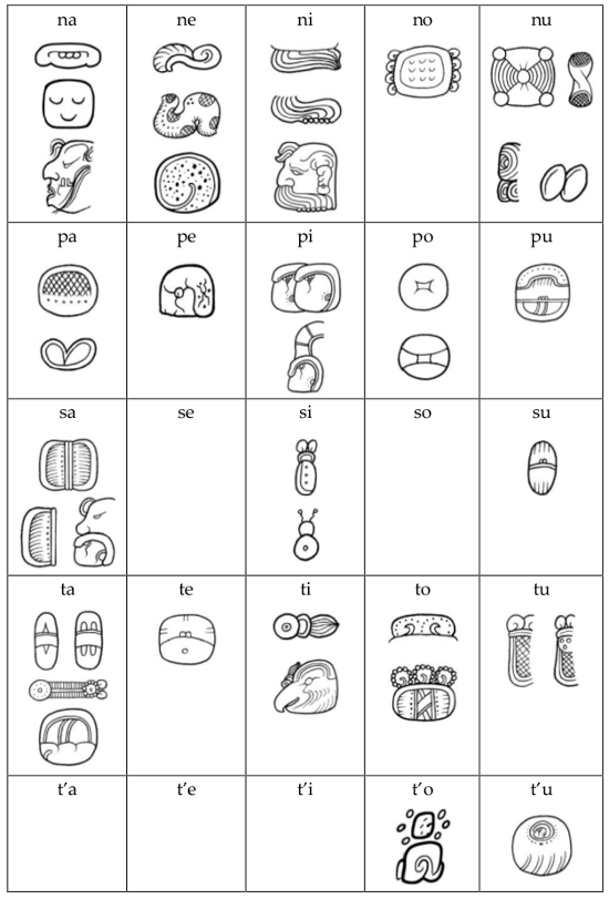 Maya Hieroglyph Syllabary