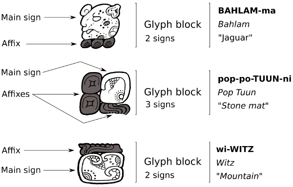 Maya Writing - Glyph Blocks