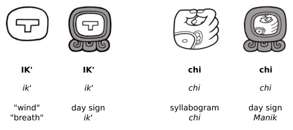 Maya-hieroglyphs-semantic-determinatives