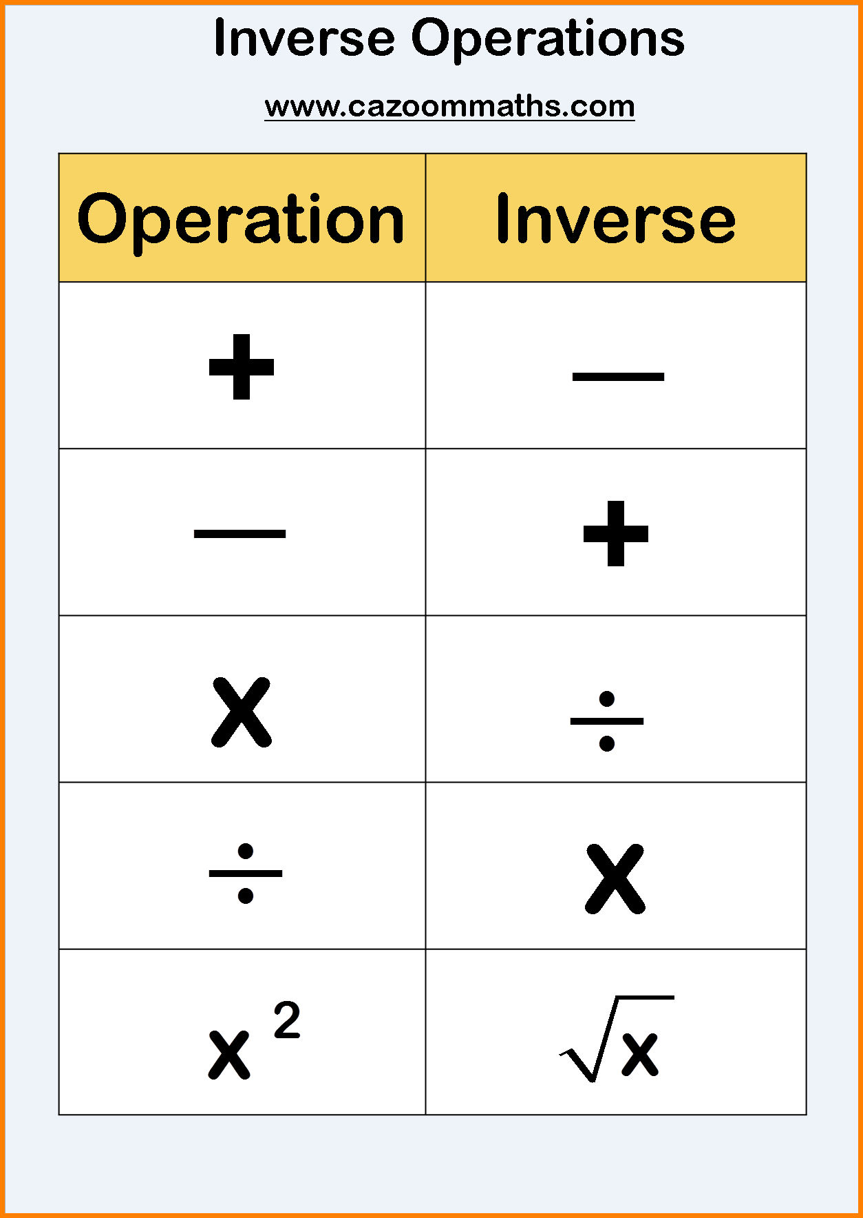 Fsb Inverse Operations Amp 1 Step Equations Mrs Mayer S