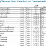 Maynard Board, Committee, and Commission Openings