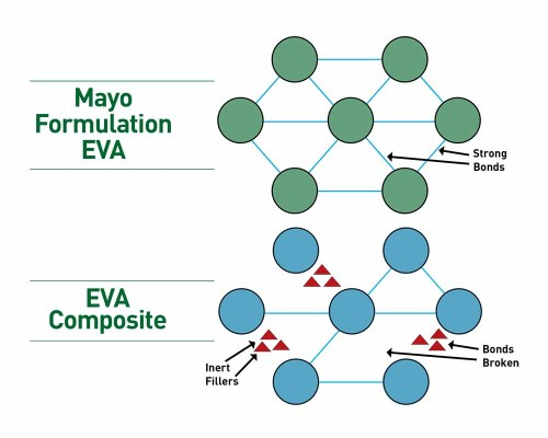 Mayo Mattress EVA Bonds