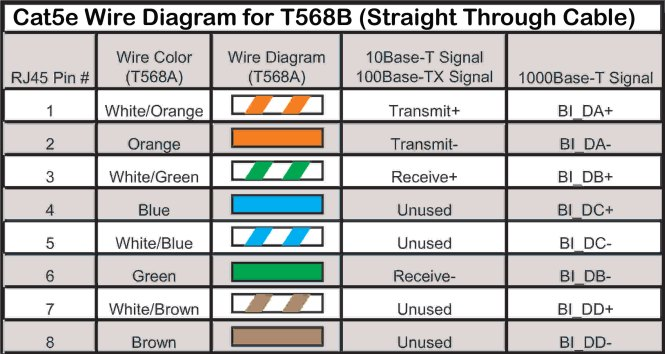 standard eia tia t568b wiring diagram wiring diagram straight thru utp cables ether wiring diagram