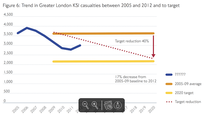 The number of KSIs in London increased last year. Source: TfL
