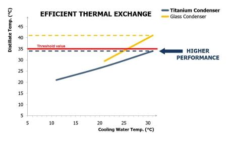 Titanium Condenser UDK(1)
