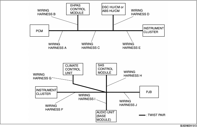 procedures for determining the location of a malfunction mz