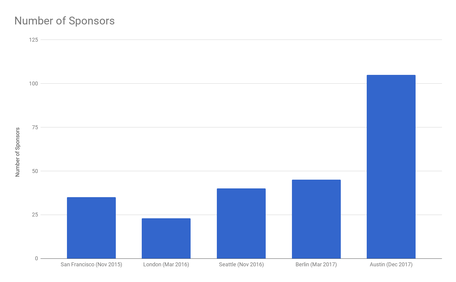 KubeCon Sponsors Chart