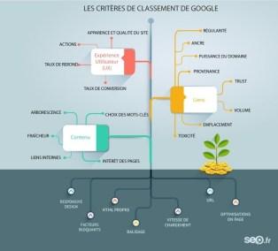 SEO - algorithme de google