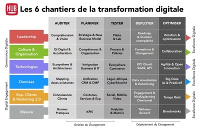 disruption marketing digitale - 6 chantiers du changement digital